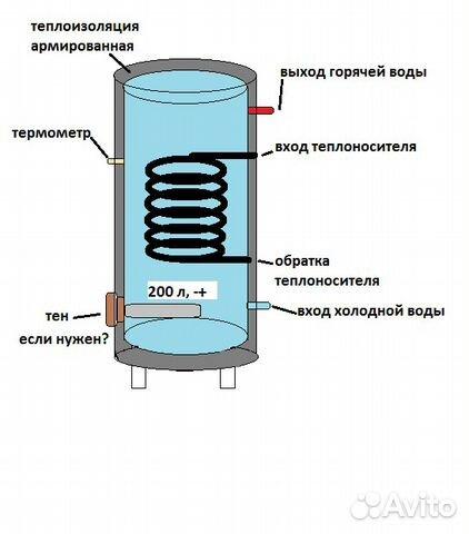 Теплообменник бытовых стоков теплообменник м2 пластина